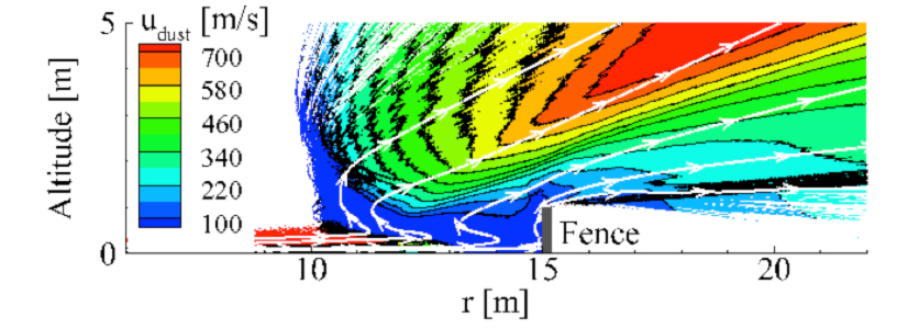 Contours of horizontal velocity for a 1 m tall fence locations 10, 15, and 20 m from the landing site.