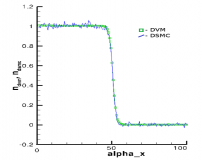The figure shows a comparison of our discrete velocity method with Direct Simulation Monte Carlo using the variable hard sphere collision model. A VHS parameter of ω = 0.78 was used (the value for N-2).  The two methods show good agreement in shock thickness when using the variable hard sphere model. It should also be noted how the discrete velocity solution produces smooth results.