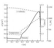 Macroscopic properties at the nozzle exit plane.