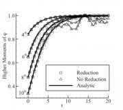 Relaxation of the 4th, 6th, 8th, and 10th moments of the distribution function.
