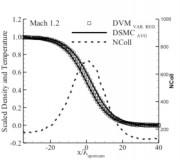 Instantaneous snap shots of the instantaneous density and temperature profiles obtained by the variance reduction method (symbols) compared to time averaged DSMC solutions. The right axis shows the number of sampled collisions in the variance reduction method.
