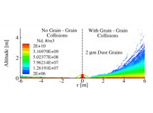 Contours of dust number density for 2 micron sized grains when particle collisions are neglected (left) and accounted for (right).  Note the dust layer is much thicker when grain - grain collisions are included.
