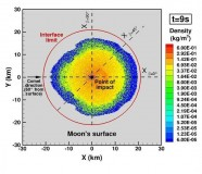 Mass density and radial velocity contours over the SOVA interface (a 20 km hemisphere centred at the point of impact) for two different oblique impacts. In the velocity contours, only material with velocity below lunar escape velocity (2380 m/s) is shown. It can be seen that for the 60 degree (more vertical) impact, a larger fraction of the material crossing the interface is below escape velocity- thus more likely to be retained in a transient atmosphere and ultimately, deposited in cold traps.