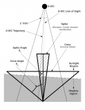 """This is a schematic drawing of the LCROSS plume. The Shepherding Spacraft is labeled """"S-S/C"""" on the top of the diagram. The spike and cone components of the plume are labeled as such. δ_s and δ_c are the spike and cone angles with respect to the vertical."""