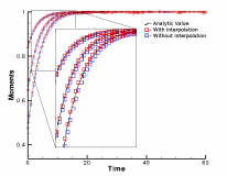 Comparison of the moments of the B-K-W distribution for relaxation with and without the interpolation scheme. The interpolation scheme allows for any post-collision velocity to be used while still maintaining conservation of mass, momentum, and energy.