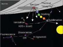 Diagram of some of the regolith physics included in the model